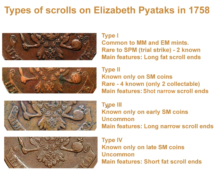 http://www.numistika.com/1757-1762/1758%20Types%20of%20scrolls%20on%20pyataks.jpg